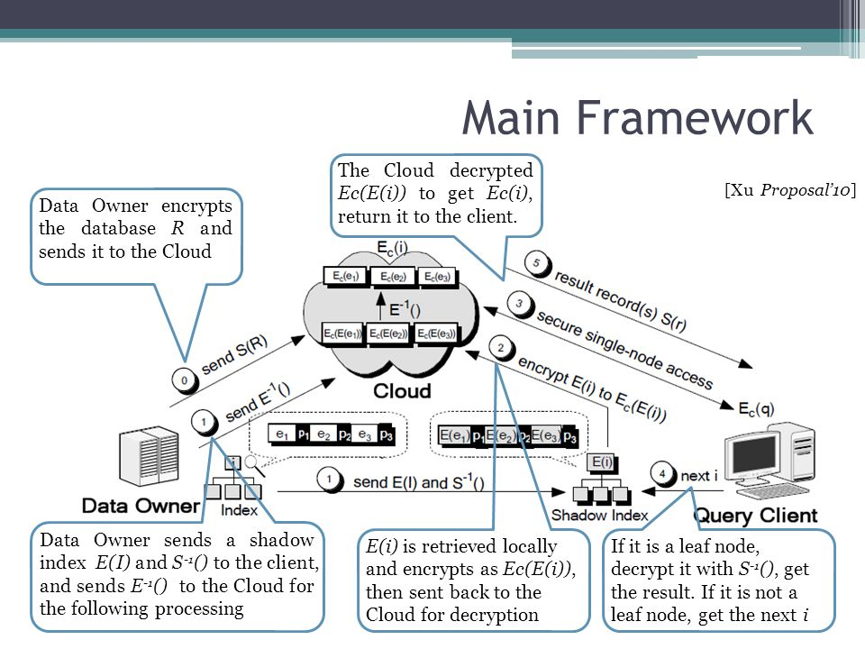 Main Framework The Cloud decrypted Ec(E(i)) to get Ec(i), return it to the client. [Xu Proposal'10]